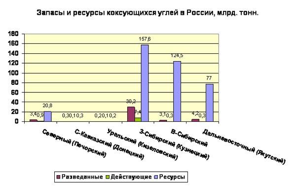 специалистов работе россия цены на уголь сибирь заработал октябре